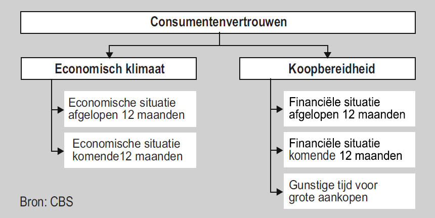 examen2014_consumentenvertrouwen