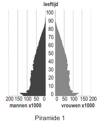 herexamen2014_pyra1