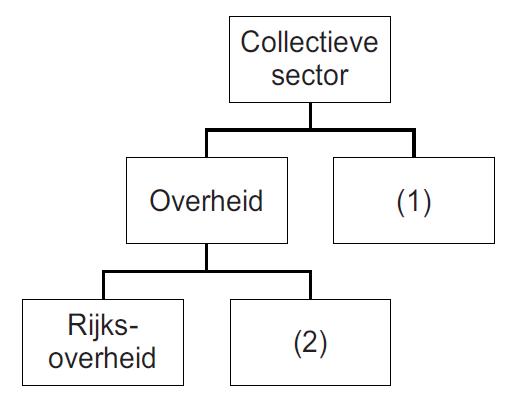 herexamen2015_collectieve sector