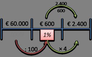 procentvan2