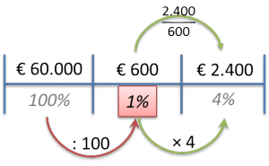 procentvan3